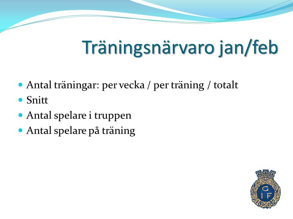 Träningsnärvaro jan/feb  Antal träningar: per vecka / per träning / totalt  Snitt  Antal spelare i truppen  Antal spelare på träning