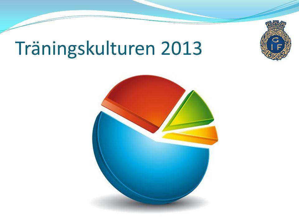 Träningskulturen 2013 (75%) Vinter: jan - apr Jan – april: 32 träningspass 12 av 23 spelare (52%) har 75 % (24 träningar) Sommar: maj - sep Maj – sep: 50 träningspass 15 spelare (71%)har 75% (37 träningar) Totalt: 82 träningar jan-sep har 15 av 21 spelare (67 %) spelarna har 75 % träningsnärvaron, (62 träningar)