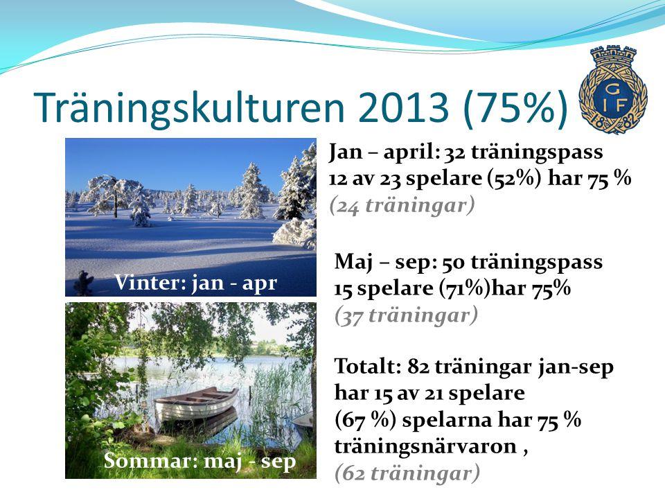 Träningskulturen 2013 (75%) Vinter: jan - apr Jan – april: 32 träningspass 12 av 23 spelare (52%) har 75 % (24 träningar) Sommar: maj - sep Maj – sep: