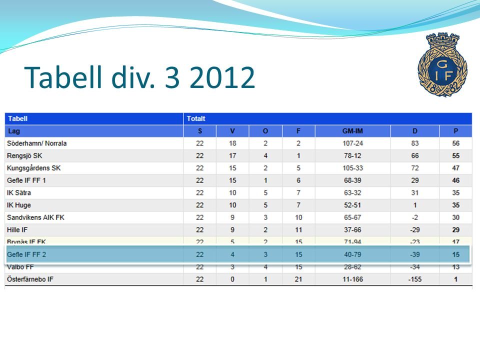 Tabell div. 3 2012