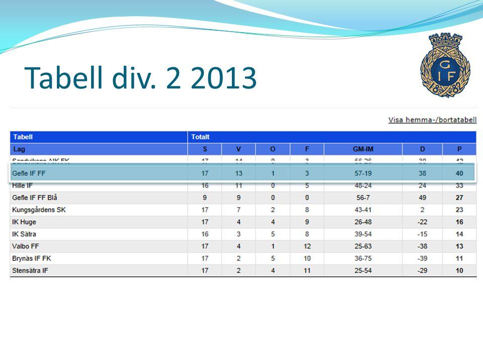 Jämförelse 2012 vs.2013  2012: 22 matcher: 40-79, 15 poäng.
