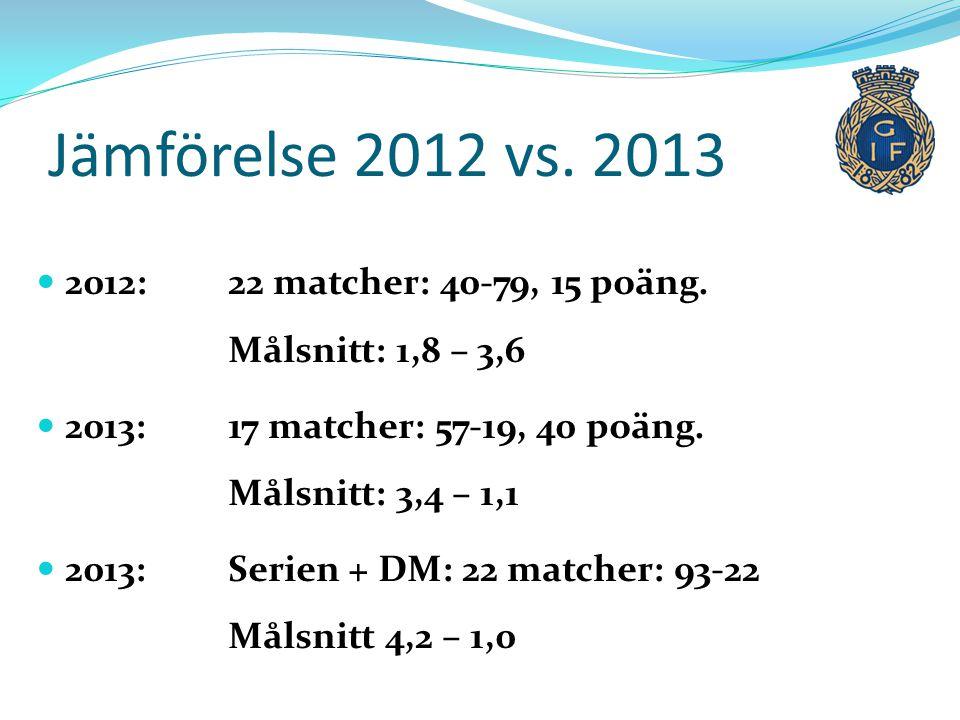 Jämförelse 2012 vs. 2013  2012: 22 matcher: 40-79, 15 poäng. Målsnitt: 1,8 – 3,6  2013: 17 matcher: 57-19, 40 poäng. Målsnitt: 3,4 – 1,1  2013: Ser