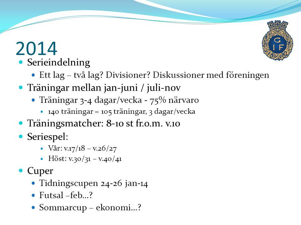 2014  Serieindelning  Ett lag – två lag? Divisioner? Diskussioner med föreningen  Träningar mellan jan-juni / juli-nov  Träningar 3-4 dagar/vecka