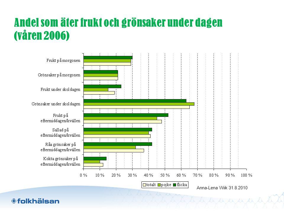 Andel som äter frukt och grönsaker under dagen (våren 2006) Anna-Lena Wiik 31.8.2010