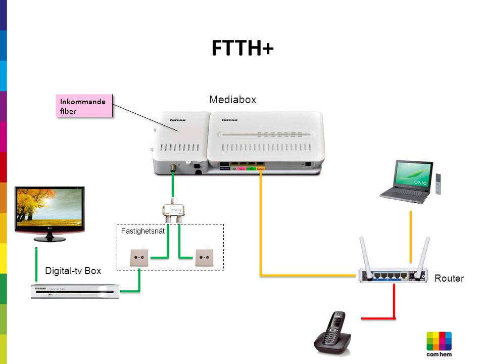FTTH+ Router Mediabox Fastighetsnät Digital-tv Box Inkommande fiber
