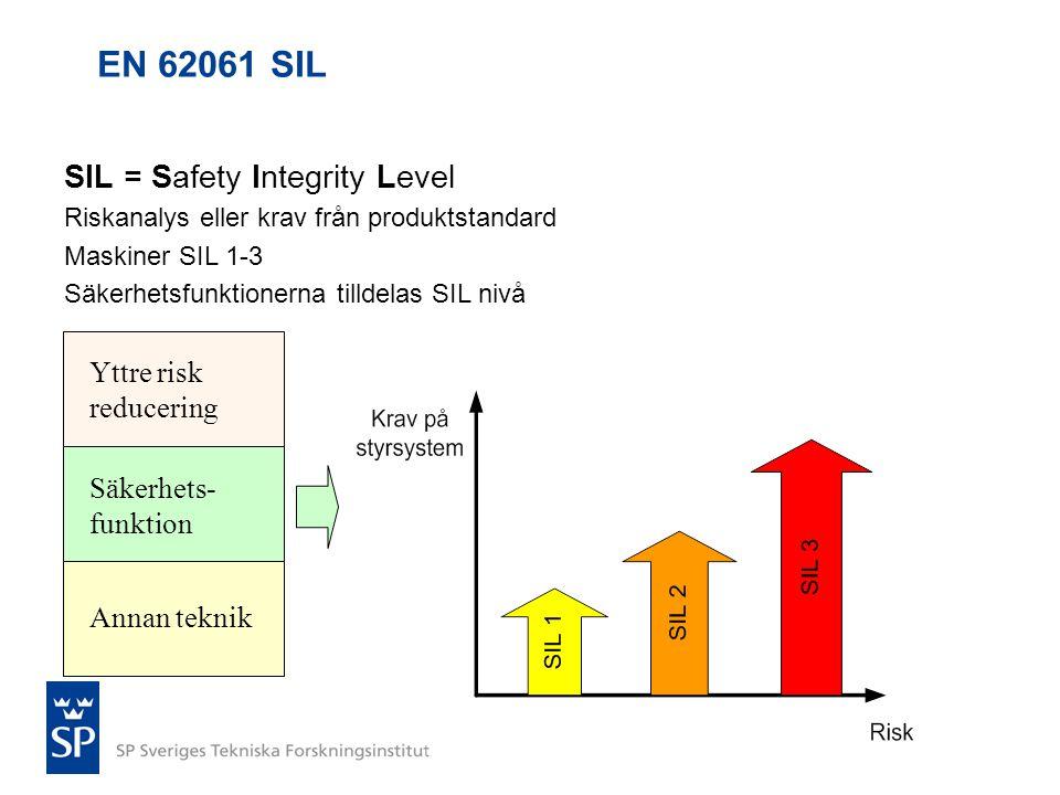 EN 62061 SIL SIL = Safety Integrity Level Riskanalys eller krav från produktstandard Maskiner SIL 1-3 Säkerhetsfunktionerna tilldelas SIL nivå Yttre r