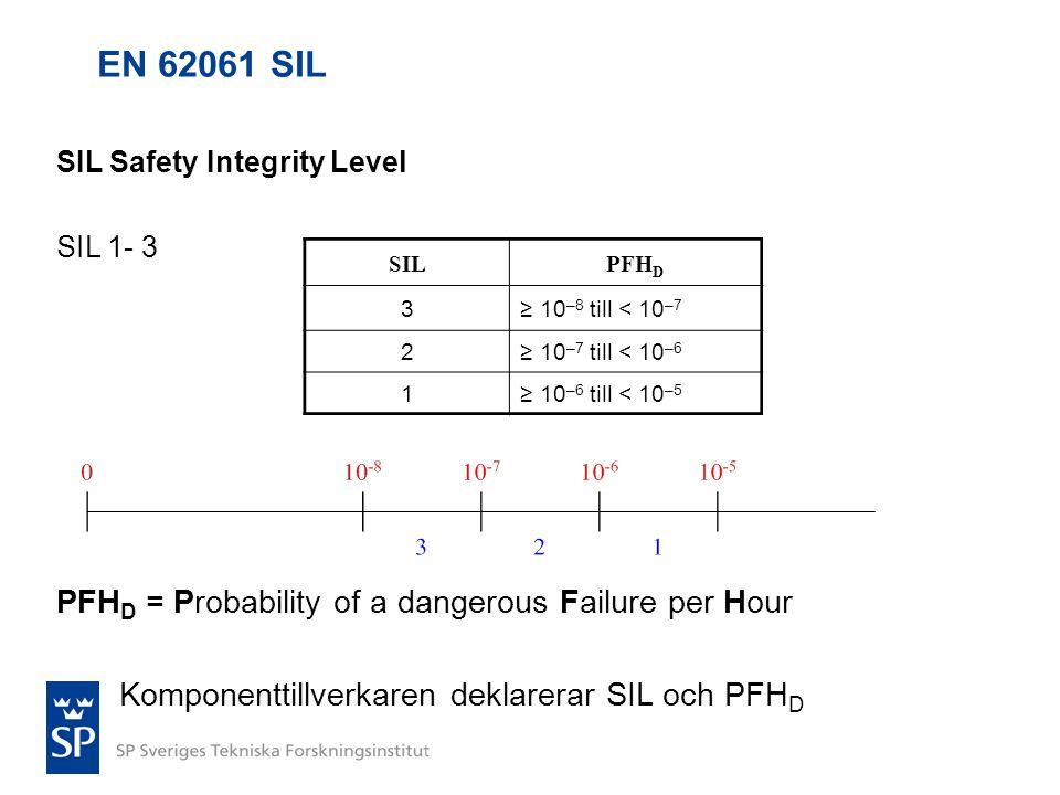 EN 62061 SIL SIL Safety Integrity Level SIL 1- 3 PFH D = Probability of a dangerous Failure per Hour Komponenttillverkaren deklarerar SIL och PFH D SI