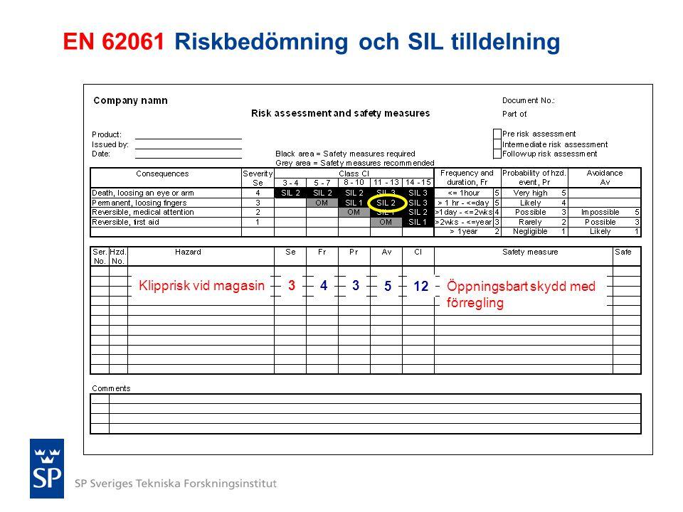 EN 62061 Riskbedömning och SIL tilldelning Klipprisk vid magasin343 512Öppningsbart skydd med förregling