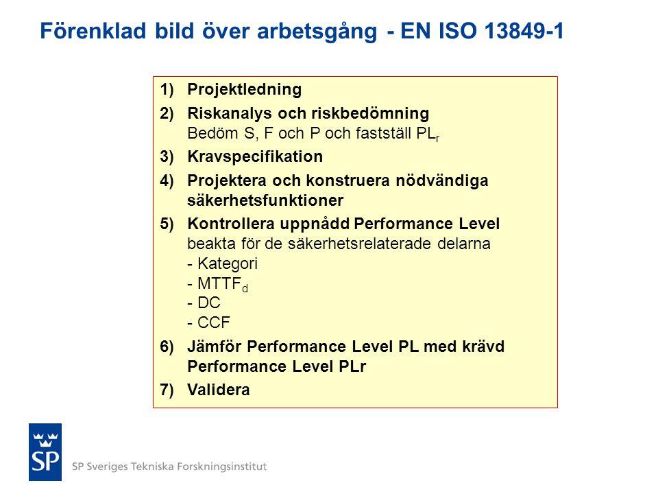 Förenklad bild över arbetsgång - EN ISO 13849-1 1)Projektledning 2)Riskanalys och riskbedömning Bedöm S, F och P och fastställ PL r 3)Kravspecifikatio