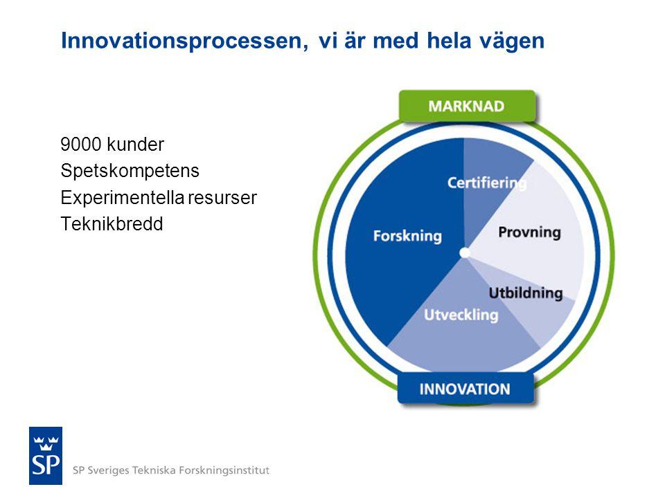 Innovationsprocessen, vi är med hela vägen 9000 kunder Spetskompetens Experimentella resurser Teknikbredd