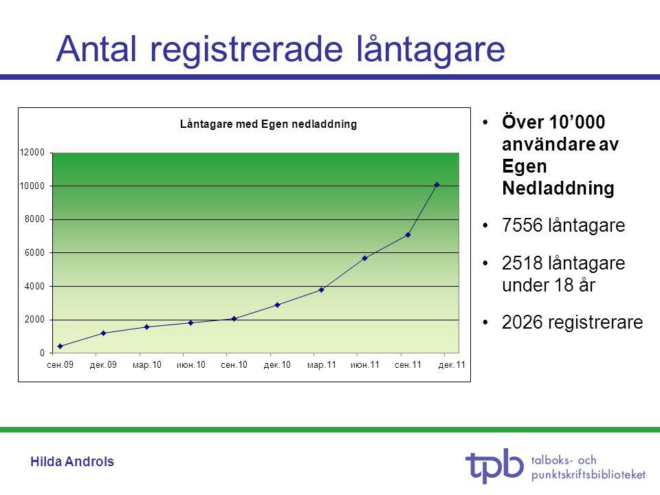 Hilda Androls Antal registrerade låntagare •Över 10'000 användare av Egen Nedladdning •7556 låntagare •2518 låntagare under 18 år •2026 registrerare