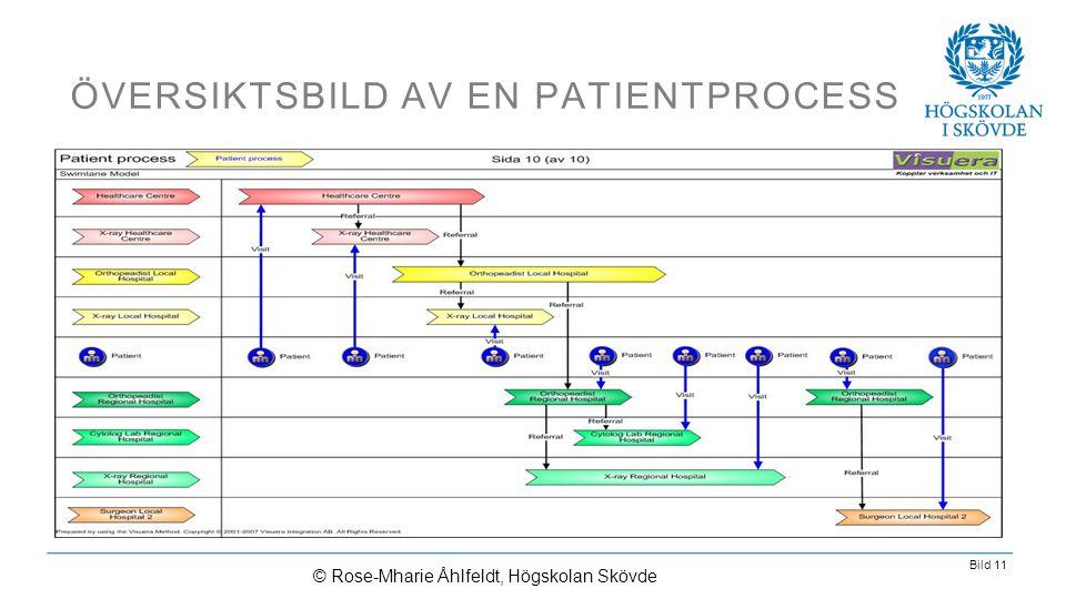 Bild 11 ÖVERSIKTSBILD AV EN PATIENTPROCESS © Rose-Mharie Åhlfeldt, Högskolan Skövde