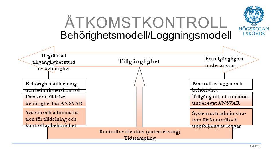 Bild 21 ÅTKOMSTKONTROLL Behörighetsmodell/Loggningsmodell Tillgänglighet Fri tillgänglighet under ansvar Begränsad tillgänglighet styrd av behörighet