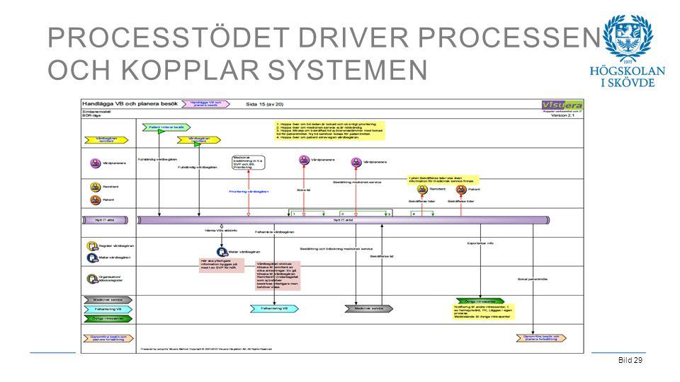 Bild 29 PROCESSTÖDET DRIVER PROCESSEN OCH KOPPLAR SYSTEMEN