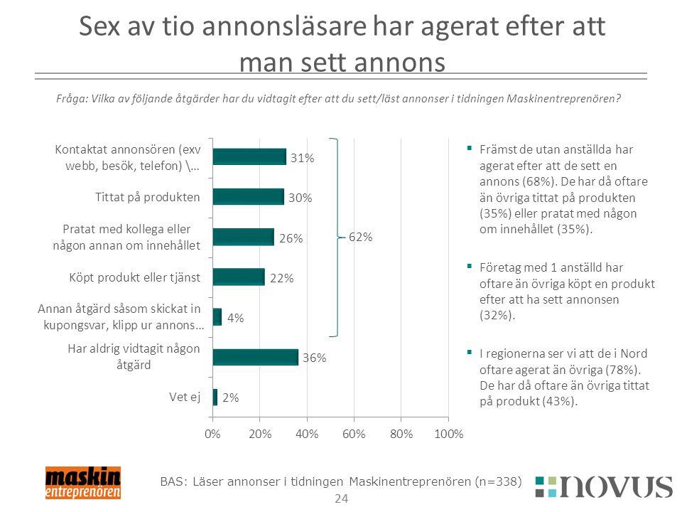 24  Främst de utan anställda har agerat efter att de sett en annons (68%).