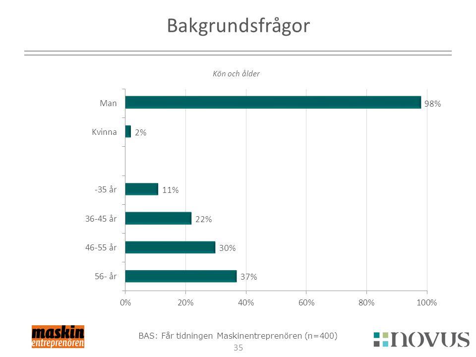 35 Bakgrundsfrågor Kön och ålder BAS: Får tidningen Maskinentreprenören (n=400)