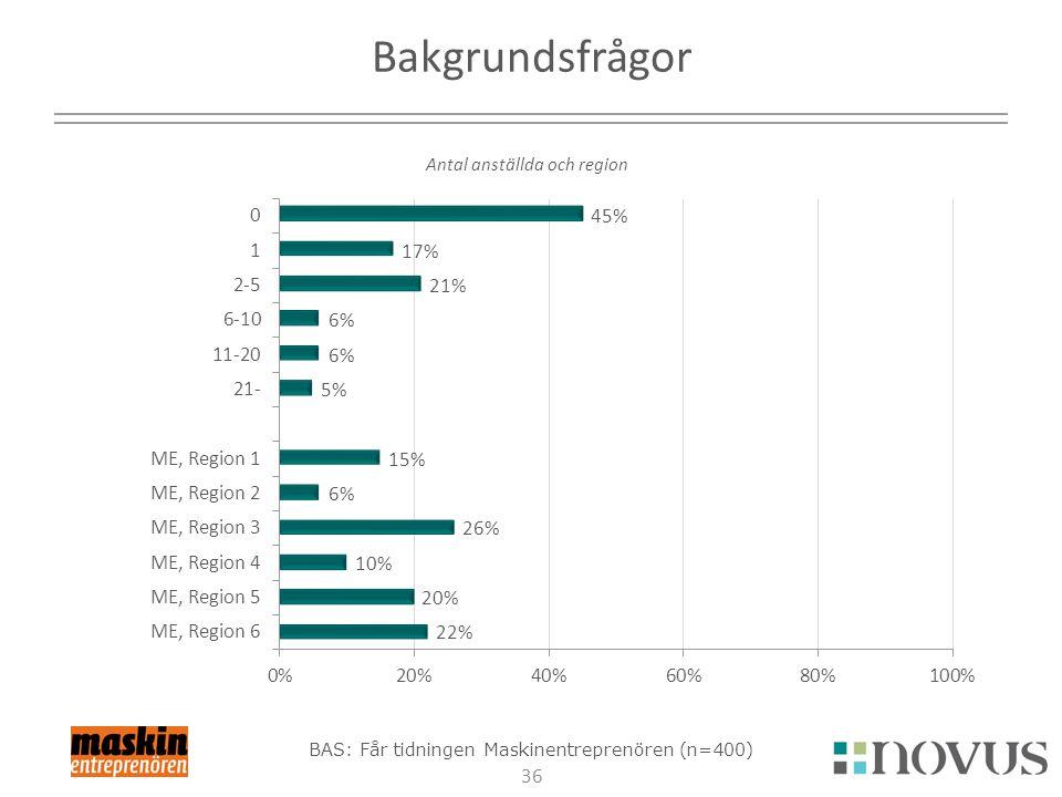 36 Bakgrundsfrågor Antal anställda och region BAS: Får tidningen Maskinentreprenören (n=400)