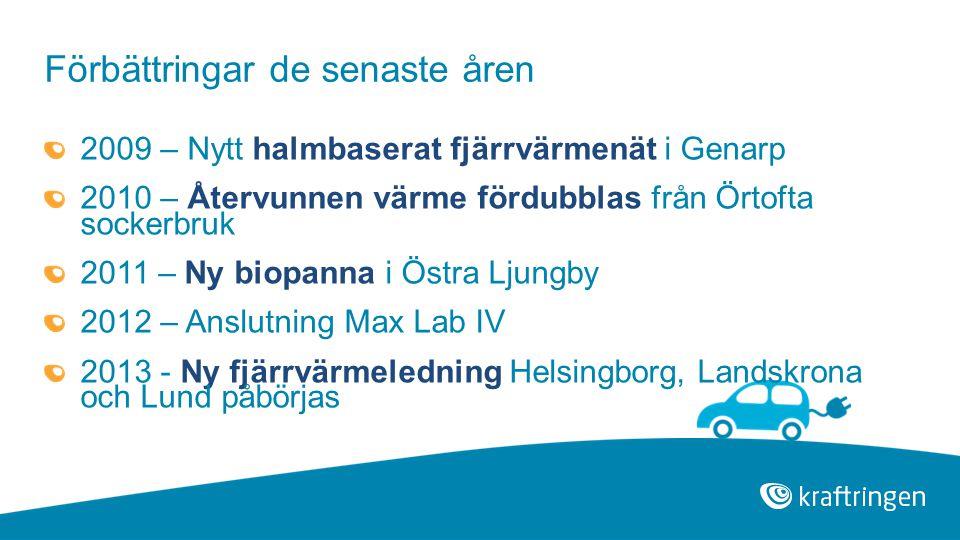 Förbättringar de senaste åren 2009 – Nytt halmbaserat fjärrvärmenät i Genarp 2010 – Återvunnen värme fördubblas från Örtofta sockerbruk 2011 – Ny biopanna i Östra Ljungby 2012 – Anslutning Max Lab IV 2013 - Ny fjärrvärmeledning Helsingborg, Landskrona och Lund påbörjas