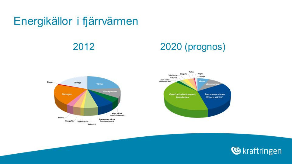 Energikällor i fjärrvärmen 2012 2020 (prognos)