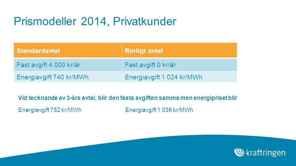 StandardavtalRörligt avtal Fast avgift 4 000 kr/årFast avgift 0 kr/år Energiavgift 740 kr/MWhEnergiavgift 1 024 kr/MWh Prismodeller 2014, Privatkunder Vid tecknande av 3-års avtal, blir den fasta avgiften samma men energipriset blir Energiavgift 752 kr/MWhEnergiavgift 1 036 kr/MWh