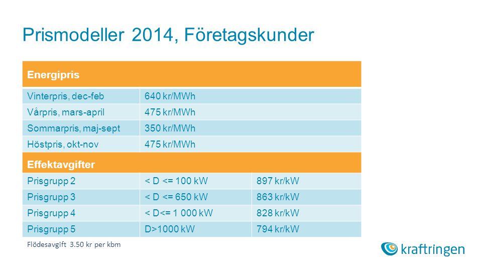 Prismodeller 2014, Företagskunder Energipris Vinterpris, dec-feb640 kr/MWh Vårpris, mars-april475 kr/MWh Sommarpris, maj-sept350 kr/MWh Höstpris, okt-nov475 kr/MWh Effektavgifter Prisgrupp 2< D <= 100 kW897 kr/kW Prisgrupp 3< D <= 650 kW863 kr/kW Prisgrupp 4< D<= 1 000 kW828 kr/kW Prisgrupp 5D>1000 kW794 kr/kW Flödesavgift 3.50 kr per kbm