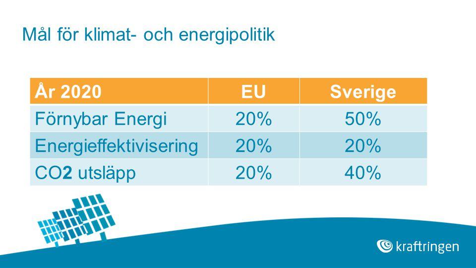 År 2020EUSverige Förnybar Energi20%50% Energieffektivisering20% CO2 utsläpp20%40% Mål för klimat- och energipolitik