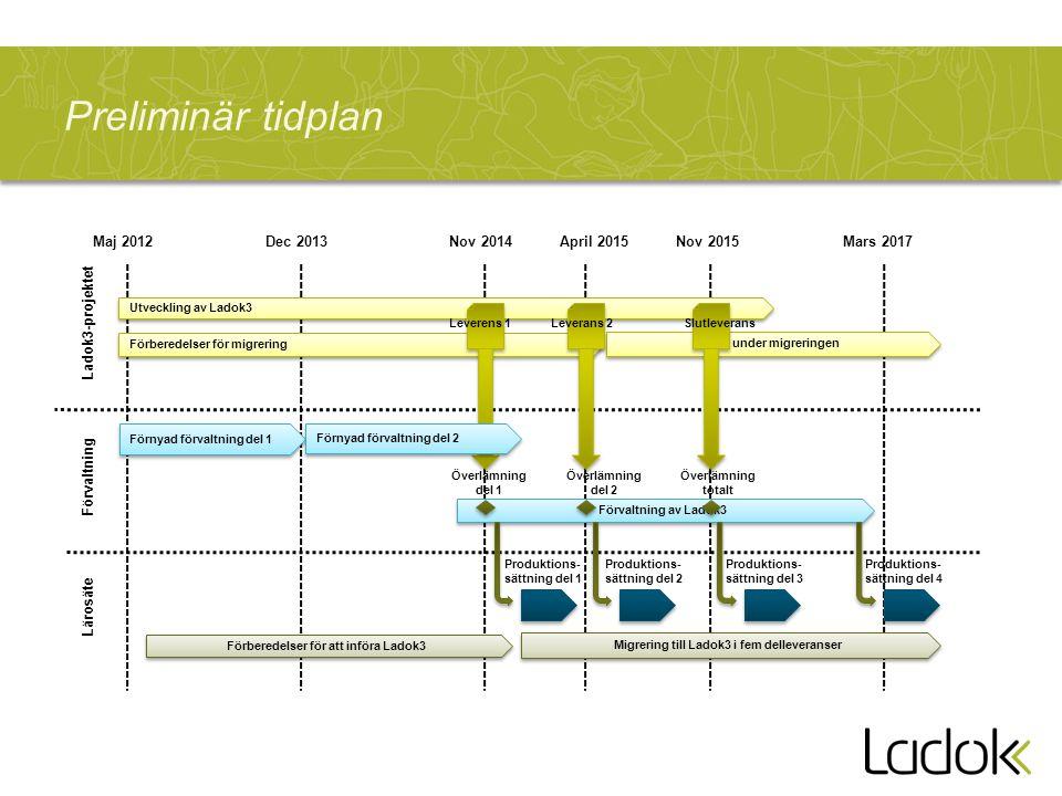 Utveckling av Ladok3 Förberedelser för migrering Stöd under migreringen Förvaltning av Ladok3 Förnyad förvaltning del 1 Förberedelser för att införa Ladok3 Migrering till Ladok3 i fem delleveranser Ladok3-projektet Lärosäte Förvaltning Leverens 1Leverans 2 Överlämning del 1 Överlämning del 2 Produktions- sättning del 1 Produktions- sättning del 2 Produktions- sättning del 3 Produktions- sättning del 4 Maj 2012Nov 2014April 2015Mars 2017 Preliminär tidplan Överlämning totalt Slutleverans Nov 2015 Förnyad förvaltning del 2 Dec 2013