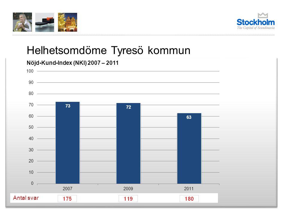 Helhetsomdöme Tyresö kommun Nöjd-Kund-Index (NKI) 2007 – 2011 Antal svar