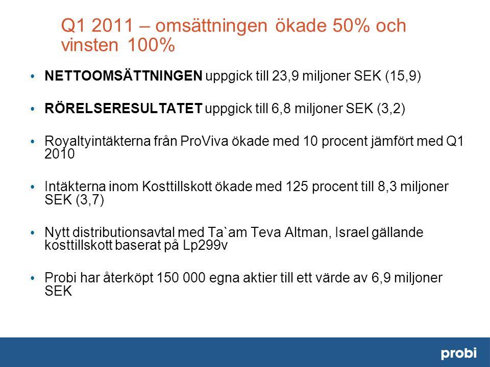 Q1 2011 – omsättningen ökade 50% och vinsten 100% • NETTOOMSÄTTNINGEN uppgick till 23,9 miljoner SEK (15,9) • RÖRELSERESULTATET uppgick till 6,8 miljoner SEK (3,2) • Royaltyintäkterna från ProViva ökade med 10 procent jämfört med Q1 2010 • Intäkterna inom Kosttillskott ökade med 125 procent till 8,3 miljoner SEK (3,7) • Nytt distributionsavtal med Ta`am Teva Altman, Israel gällande kosttillskott baserat på Lp299v • Probi har återköpt 150 000 egna aktier till ett värde av 6,9 miljoner SEK