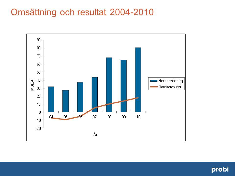 Omsättning och resultat 2004-2010