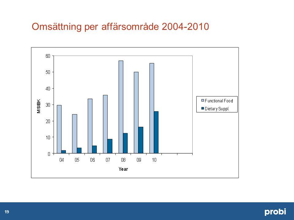 19 Omsättning per affärsområde 2004-2010