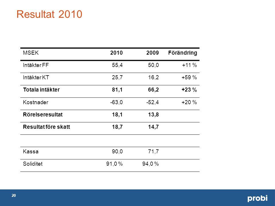 20 Resultat 2010 MSEK20102009Förändring Intäkter FF55,450,0+11 % Intäkter KT25,716,2+59 % Totala intäkter81,166,2+23 % Kostnader-63,0-52,4+20 % Rörelseresultat18,113,8 Resultat före skatt18,714,7 Kassa90,071,7 Soliditet91,0 %94,0 %