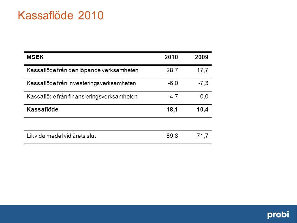 MSEK20102009 Kassaflöde från den löpande verksamheten28,717,7 Kassaflöde från investeringsverksamheten-6,0-7,3 Kassaflöde från finansieringsverksamheten-4,70,0 Kassaflöde18,110,4 Likvida medel vid årets slut89,871,7 Kassaflöde 2010
