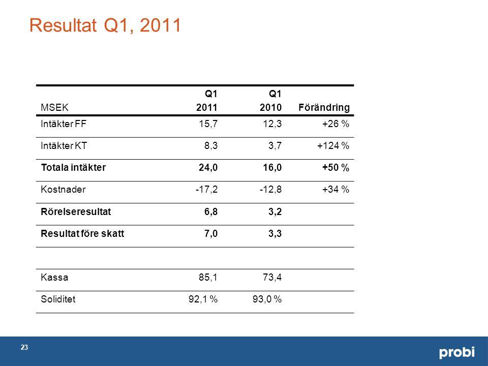 23 Resultat Q1, 2011 MSEK Q1 2011 Q1 2010Förändring Intäkter FF15,712,3+26 % Intäkter KT8,33,7+124 % Totala intäkter24,016,0+50 % Kostnader-17,2-12,8+34 % Rörelseresultat6,83,2 Resultat före skatt7,03,3 Kassa85,173,4 Soliditet92,1 %93,0 %