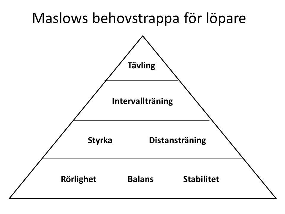 Maslows behovstrappa för löpare Distansträning Intervallträning RörlighetBalansStabilitet Tävling Styrka