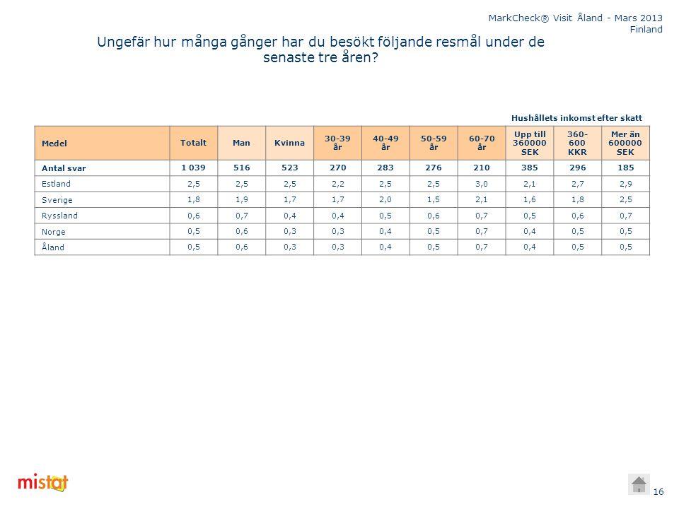 MarkCheck® Visit Åland - Mars 2013 Finland 16 Ungefär hur många gånger har du besökt följande resmål under de senaste tre åren? Medel TotaltManKvinna