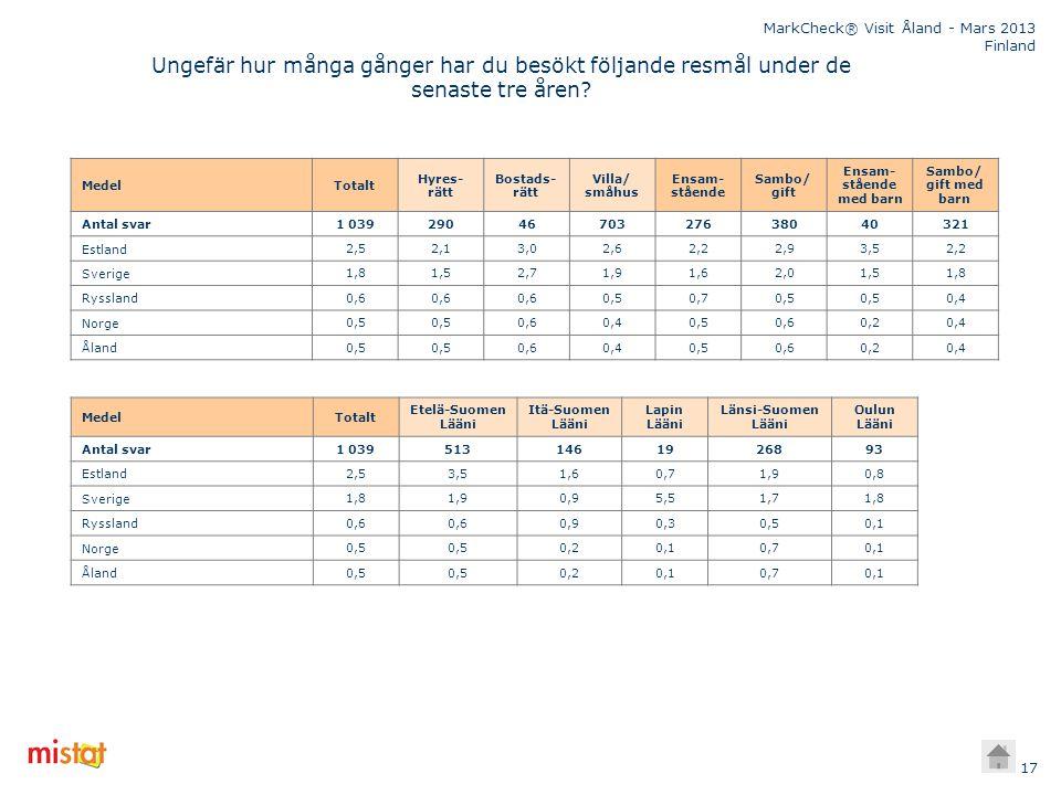 MarkCheck® Visit Åland - Mars 2013 Finland 17 Ungefär hur många gånger har du besökt följande resmål under de senaste tre åren? MedelTotalt Hyres- rät