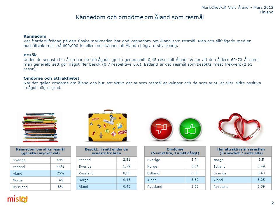 MarkCheck® Visit Åland - Mars 2013 Finland Kännedom och omdöme om Åland som resmål Kännedom om olika resmål (ganska+mycket väl) Sverige49% Estland44%