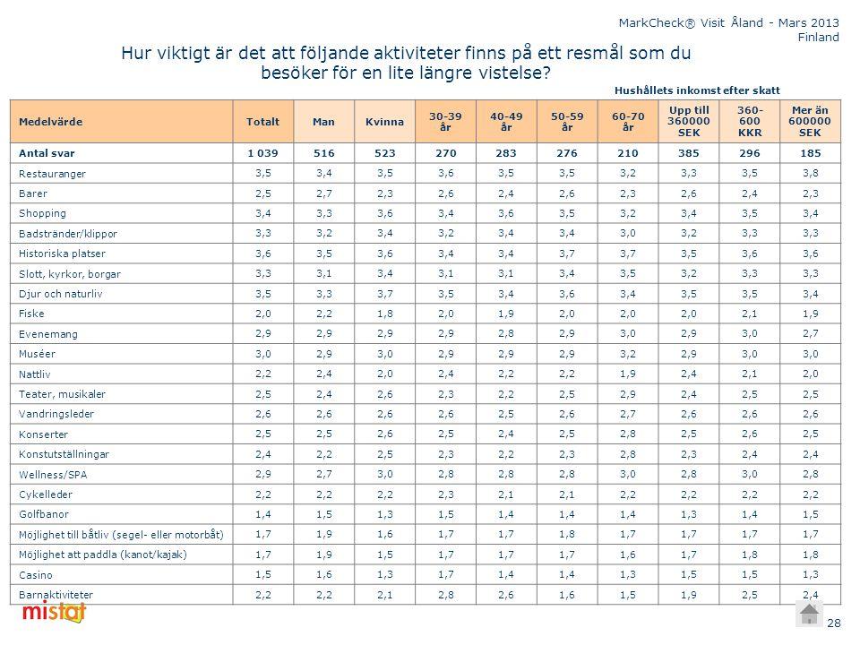 MarkCheck® Visit Åland - Mars 2013 Finland Medelvärde TotaltManKvinna 30-39 år 40-49 år 50-59 år 60-70 år Upp till 360000 SEK 360- 600 KKR Mer än 6000
