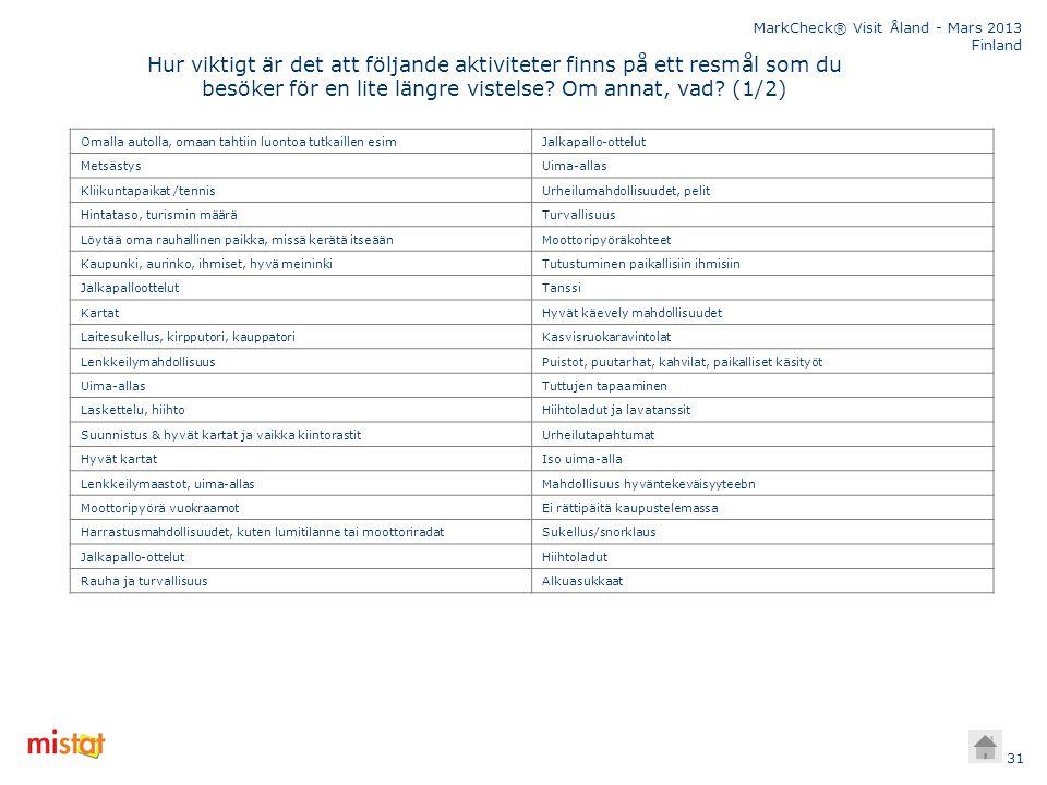 MarkCheck® Visit Åland - Mars 2013 Finland 31 Hur viktigt är det att följande aktiviteter finns på ett resmål som du besöker för en lite längre vistel