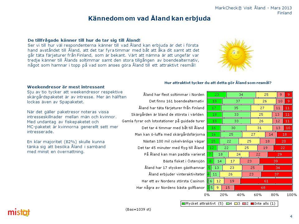 MarkCheck® Visit Åland - Mars 2013 Finland 5 Innehållsförteckning Syfte och metod Inferens - vilka slutsatser kan man dra utifrån resultatet Bakgrundsuppgifter Resultatredovisning Fråga 1Fråga 1Hur väl skulle du vilja säga att du känner till följande resmål.