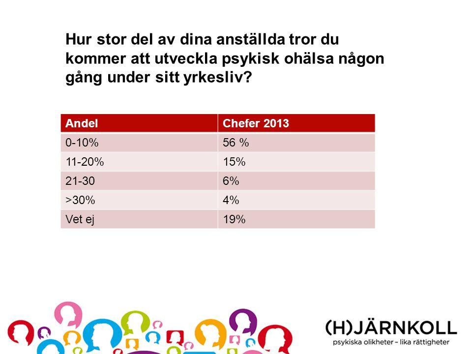 Hur stor del av dina anställda tror du kommer att utveckla psykisk ohälsa någon gång under sitt yrkesliv? AndelChefer 2013 0-10%56 % 11-20%15% 21-306%