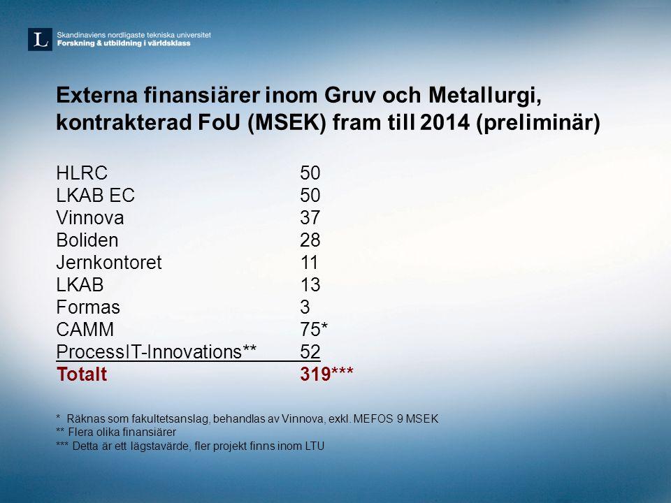 Externa finansiärer inom Gruv och Metallurgi, kontrakterad FoU (MSEK) fram till 2014 (preliminär) HLRC50 LKAB EC 50 Vinnova37 Boliden28 Jernkontoret11