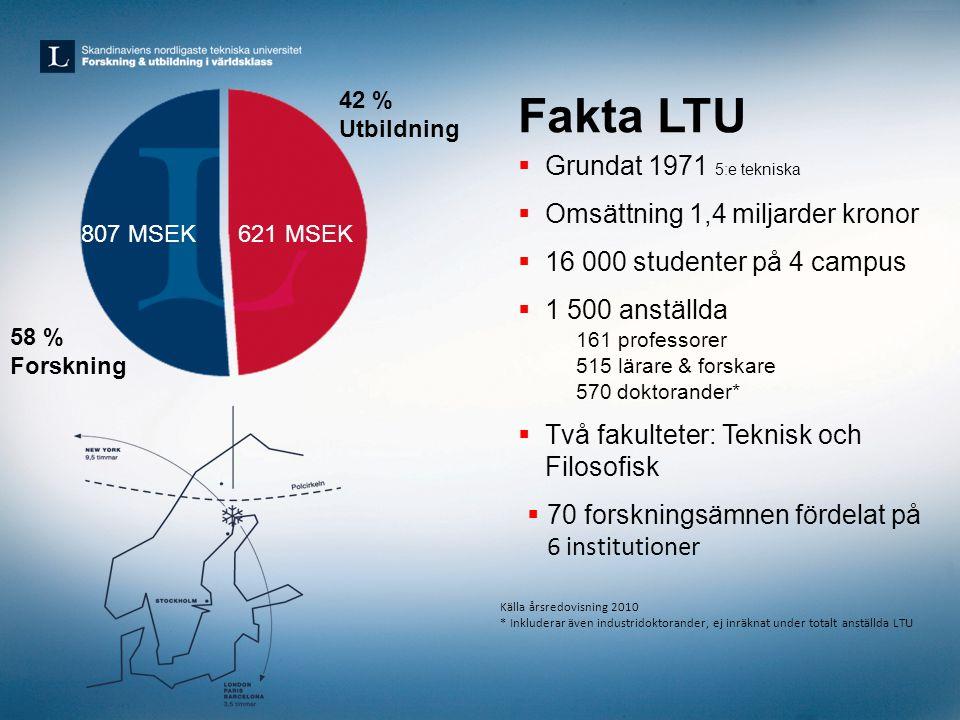 58 % Forskning 42 % Utbildning Fakta LTU  Grundat 1971 5:e tekniska  Omsättning 1,4 miljarder kronor  16 000 studenter på 4 campus  1 500 anställd
