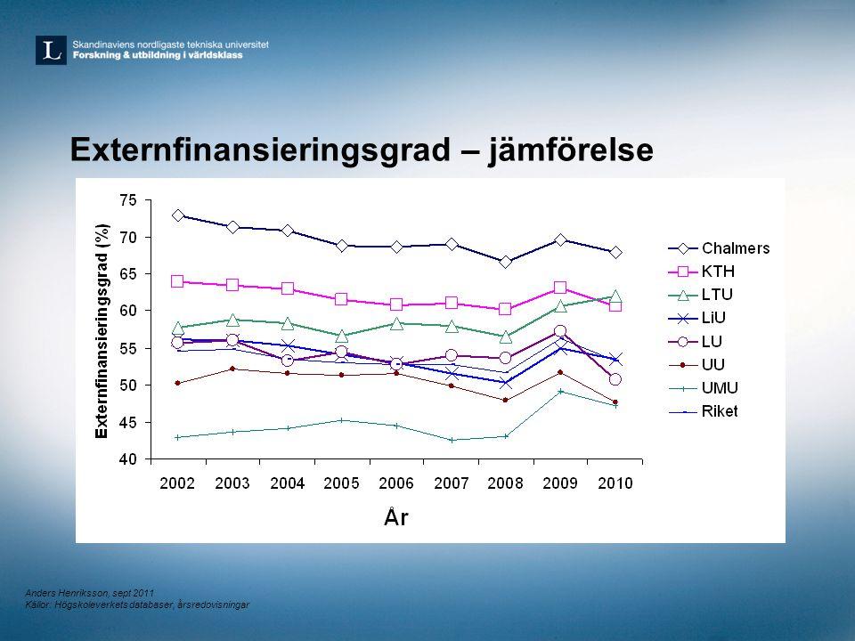 Företagsfinansiering – jämförelse (andel av externa medel) Anders Henriksson, sept 2011 Källor: Högskoleverkets databaser, årsredovisningar