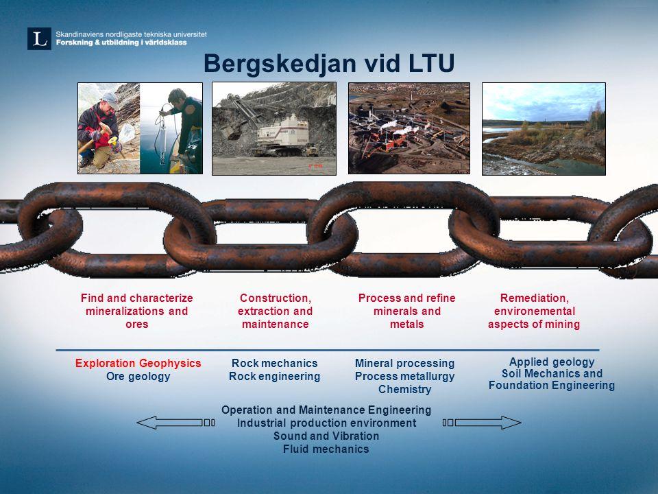 LTU tar över huvudmannaskapet för Bergskolan I Filipstad •Tydligt huvudmannaskap för gruv och mineralutbildning I Sverige •Synergier i samverkan mellan Bergskolan och LTU; breddad rekryteringsbas; större valmöjligheter för studenter •LTU får närvaro i södra Sverige, LTU kan medverka till att höja kvalitet I Bergskolans utbildningar