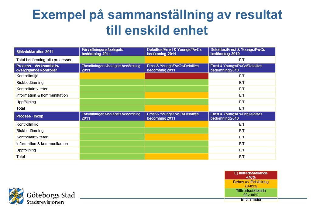 Exempel på sammanställning av resultat till enskild enhet Självdeklaration 2011 Förvaltningens/bolagets bedömning 2011 Deloittes/Ernst & Youngs/PwCs bedömning 2011 Deloittes/Ernst & Youngs/PwCs bedömning 2010 Total bedömning alla processer E/T Process – Verksamhets- övergripande kontroller Förvaltningens/bolagets bedömning 2011 Ernst & Youngs/PwCs/Deloittes bedömning 2011 Ernst & Youngs/PwCs/Deloittes bedömning 2010 Kontrollmiljö E/T Riskbedömning E/T Kontrollaktiviteter E/T Information & kommunikation E/T Uppföljning E/T Total E/T Process - Inköp Förvaltningens/bolagets bedömning 2011 Ernst & Youngs/PwCs/Deloittes bedömning 2011 Ernst & Youngs/PwCs/Deloittes bedömning 2010 Kontrollmiljö E/T Riskbedömning E/T Kontrollaktiviteter E/T Information & kommunikation E/T Uppföljning E/T Total E/T Ej tillfredsställande <70% Behov av förbättring 70-89% Tillfredsställande 90-100% Ej tillämplig