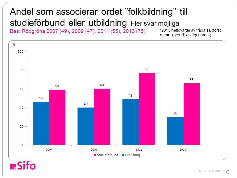"""10 © TNS SIFO 2013 Andel som associerar ordet """"folkbildning"""" till studieförbund eller utbildning Fler svar möjliga Bas: Rödgröna 2007 (49), 2009 (47),"""