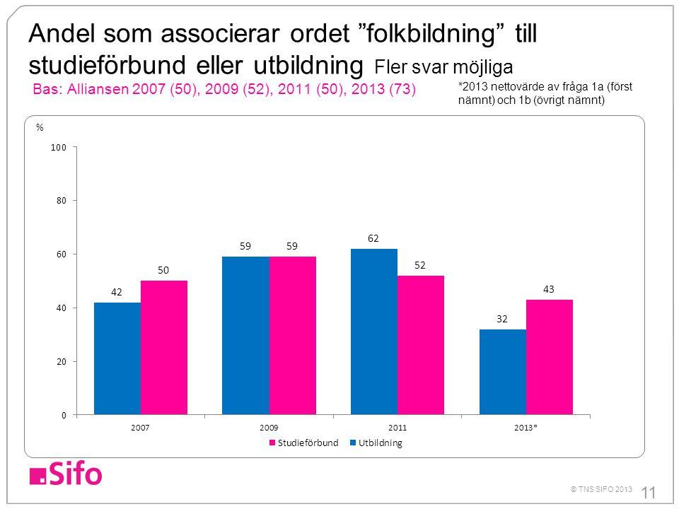 """11 © TNS SIFO 2013 Andel som associerar ordet """"folkbildning"""" till studieförbund eller utbildning Fler svar möjliga Bas: Alliansen 2007 (50), 2009 (52)"""