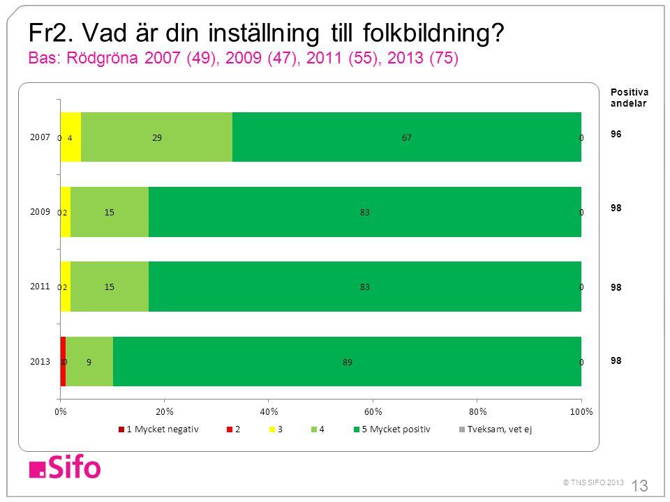 13 © TNS SIFO 2013 Fr2. Vad är din inställning till folkbildning? Bas: Rödgröna 2007 (49), 2009 (47), 2011 (55), 2013 (75) Positiva andelar 96 98